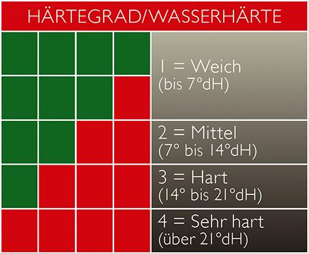 Tabelle-Hartegrade