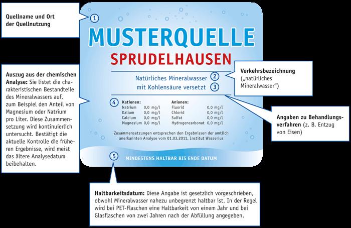 etikett-mineralwasser