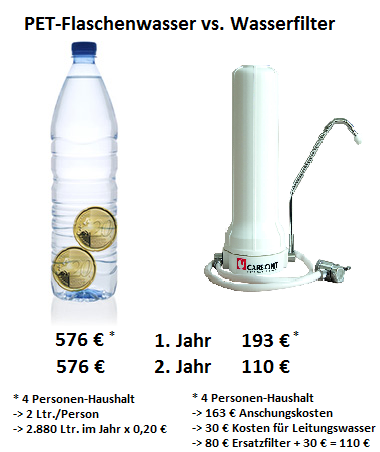 Flaschenkauf-vs-Filter-V2